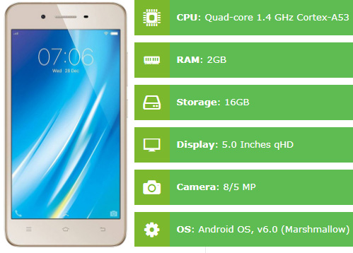 Vivo Y53 Specifications